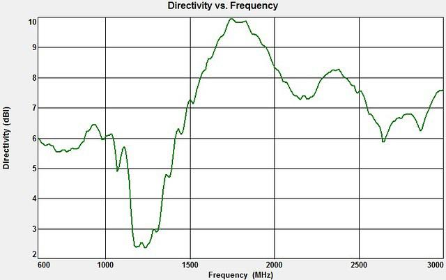 Wilson Flat Panel - Directivity vs. Frequency