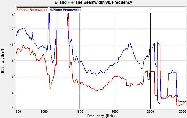 Wilson Flat Panel - E- and H-Plane Beamwidth vs. Frequency